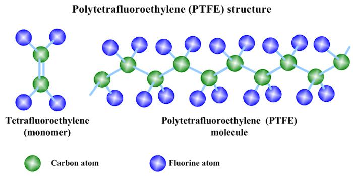 membrane-ptfe-structure-moléculaire